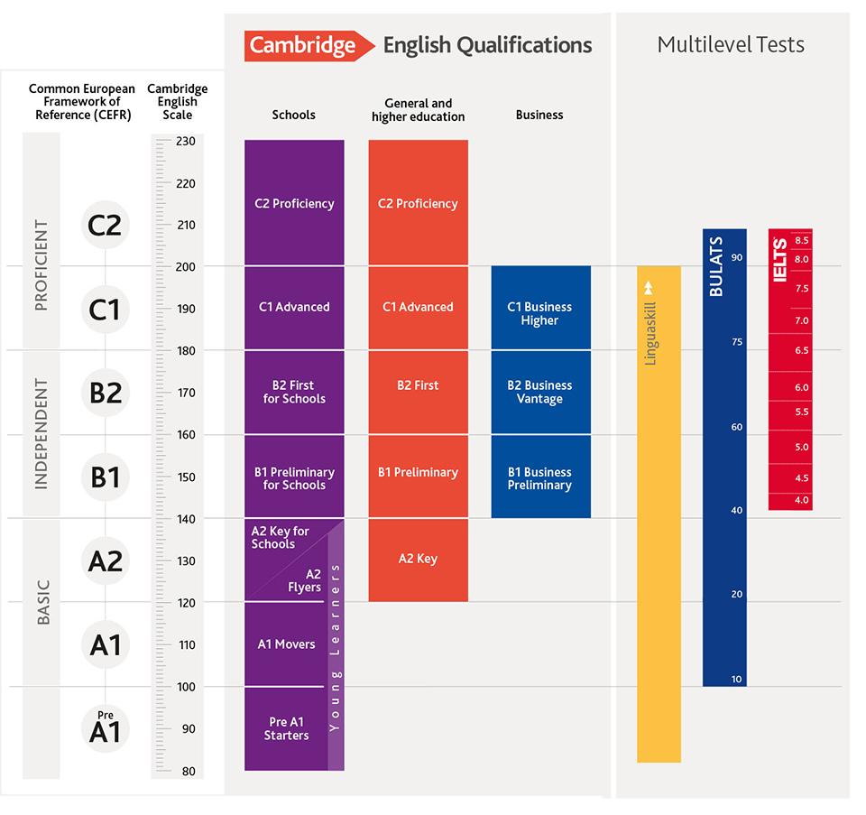 The Cambridge Scale, nueva escala de Cambridge